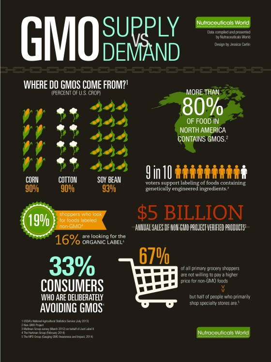 Nutraceuticals World GMO Supply vs. Demand