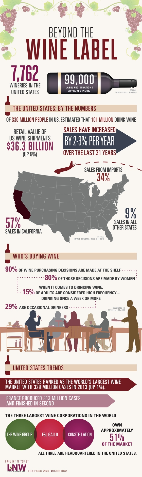Label and Narrow Web - Beyond the Wine Label Infographic